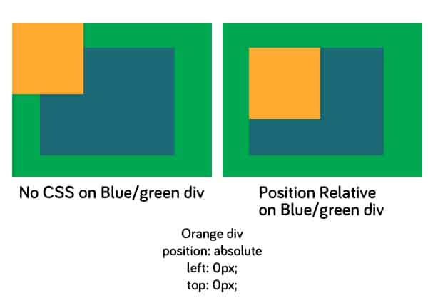 Absolute positioning in css web design blog - Css div bottom ...